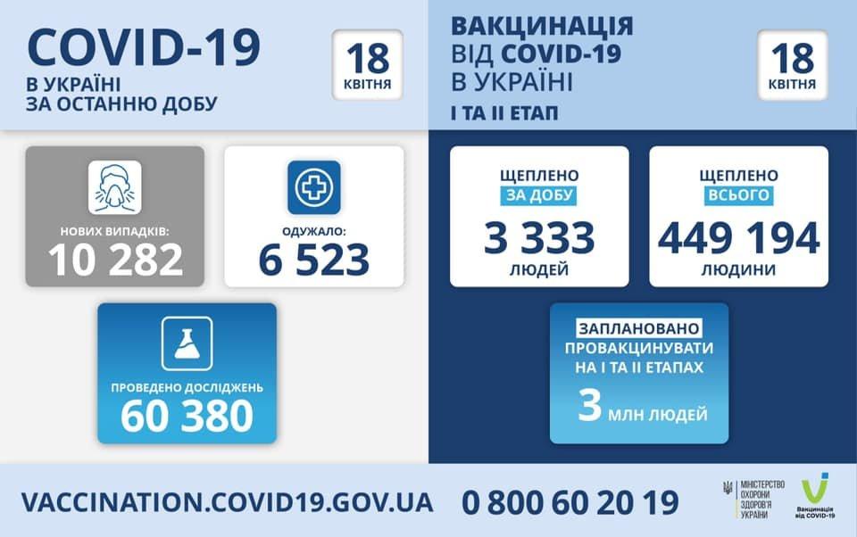 Коронавирус в Украине: появилась статистика по регионам на 18 апреля, фото-1