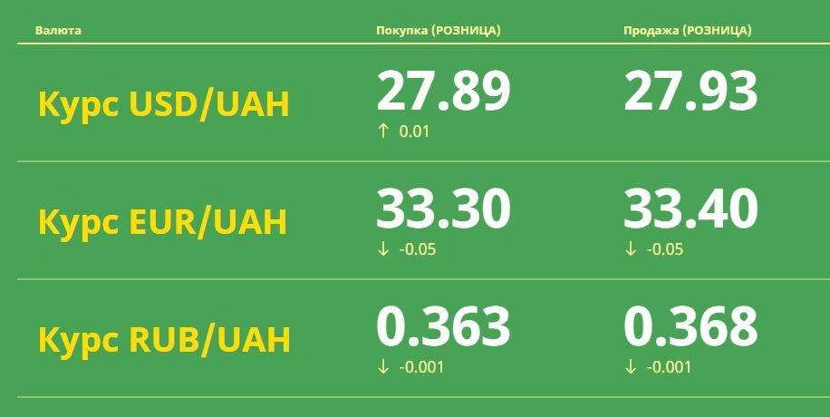 Рубль начал падать: Курс валют в Одессе, 19 апреля: на черном рынке, межбанке, в банках, фото-1