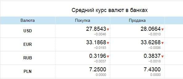 Рубль начал падать: Курс валют в Одессе, 19 апреля: на черном рынке, межбанке, в банках, фото-3
