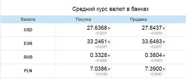 Доллар и евро падают: Курс валют в Одессе, 28 апреля: на черном рынке, межбанке, в банках, фото-3