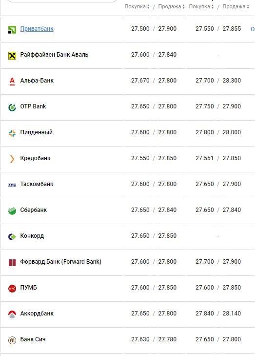 Доллар и евро падают: Курс валют в Одессе, 28 апреля: на черном рынке, межбанке, в банках, фото-4