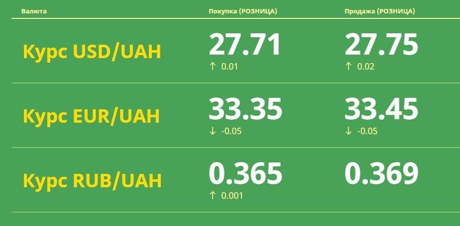 Доллар и евро падают: Курс валют в Одессе, 28 апреля: на черном рынке, межбанке, в банках, фото-1