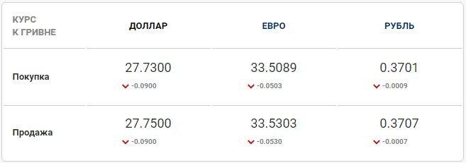 Доллар и евро падают: Курс валют в Одессе, 28 апреля: на черном рынке, межбанке, в банках, фото-2