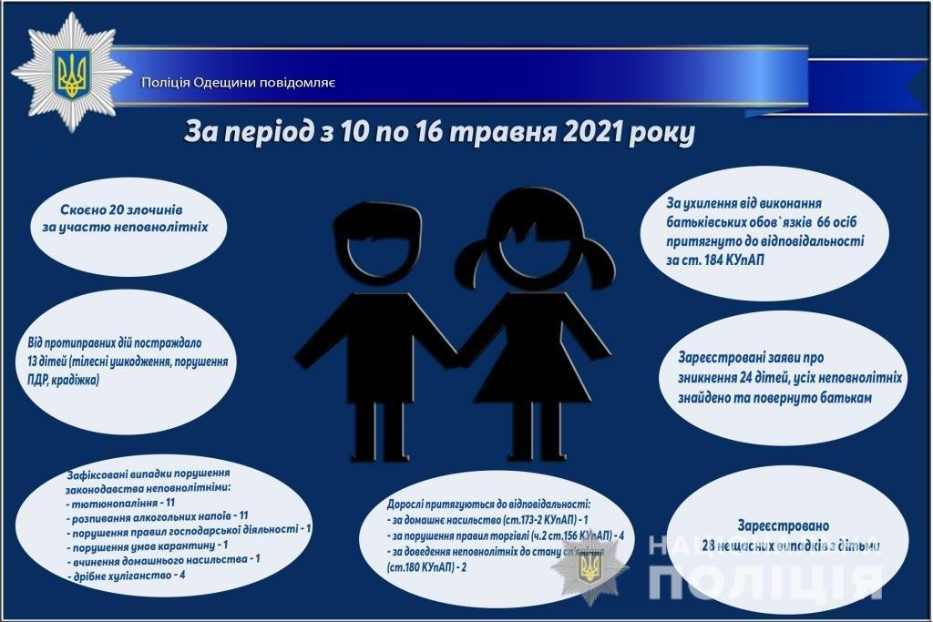 За неделю в Одесской области произошло 28 несчастных случаев с участием детей , фото-1