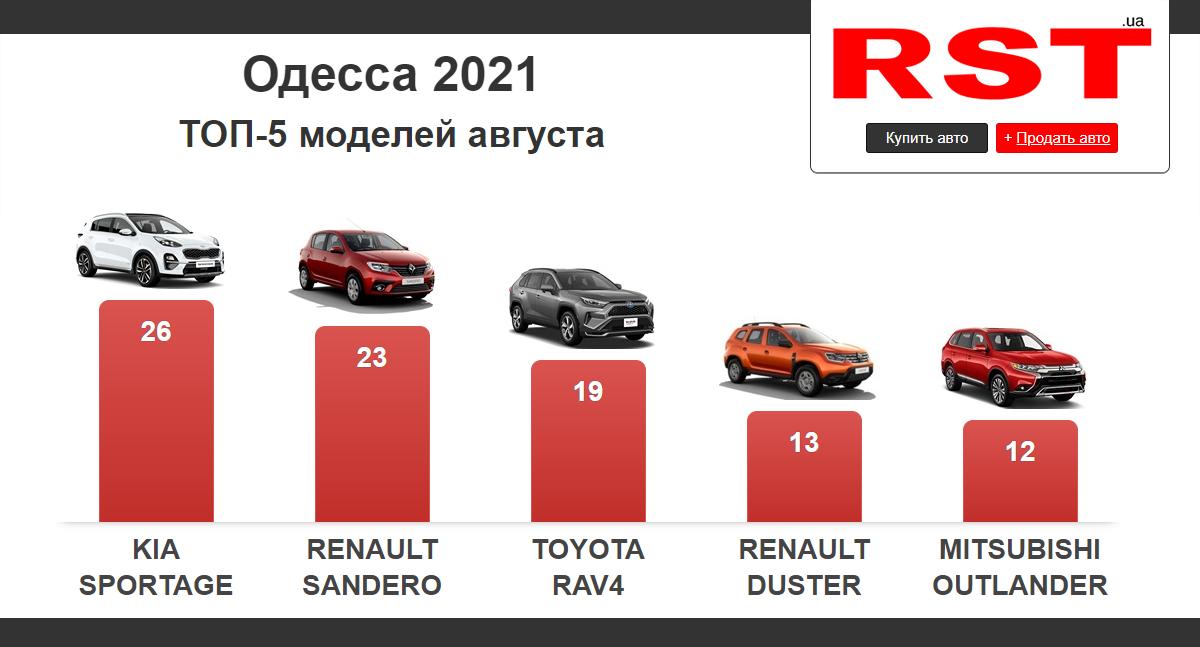 Стало известно, какие машины предпочитают покупать в Одессе, - ФОТО, фото-1